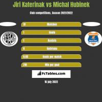 Jiri Katerinak vs Michal Hubinek h2h player stats