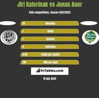Jiri Katerinak vs Jonas Auer h2h player stats