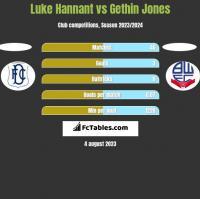 Luke Hannant vs Gethin Jones h2h player stats