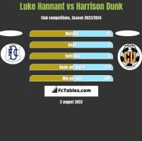 Luke Hannant vs Harrison Dunk h2h player stats