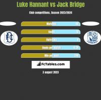 Luke Hannant vs Jack Bridge h2h player stats