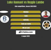 Luke Hannant vs Reggie Lambe h2h player stats
