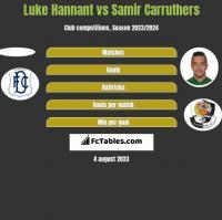 Luke Hannant vs Samir Carruthers h2h player stats