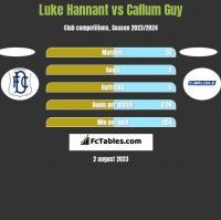Luke Hannant vs Callum Guy h2h player stats