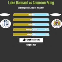 Luke Hannant vs Cameron Pring h2h player stats
