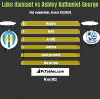 Luke Hannant vs Ashley Nathaniel-George h2h player stats