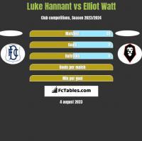 Luke Hannant vs Elliot Watt h2h player stats