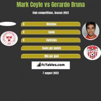 Mark Coyle vs Gerardo Bruna h2h player stats