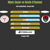 Mark Coyle vs Kevin O'Connor h2h player stats