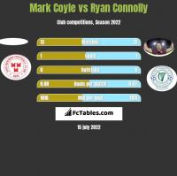 Mark Coyle vs Ryan Connolly h2h player stats