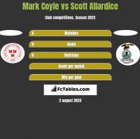 Mark Coyle vs Scott Allardice h2h player stats
