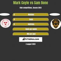 Mark Coyle vs Sam Bone h2h player stats