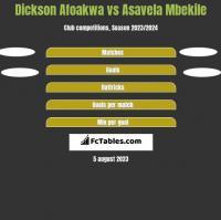 Dickson Afoakwa vs Asavela Mbekile h2h player stats