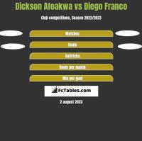 Dickson Afoakwa vs Diego Franco h2h player stats