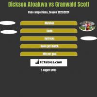 Dickson Afoakwa vs Granwald Scott h2h player stats