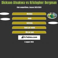 Dickson Afoakwa vs Kristopher Bergman h2h player stats