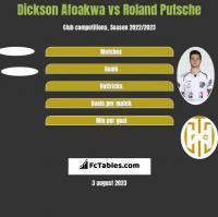 Dickson Afoakwa vs Roland Putsche h2h player stats