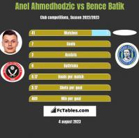Anel Ahmedhodzic vs Bence Batik h2h player stats