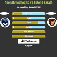 Anel Ahmedhodzic vs Botond Barath h2h player stats