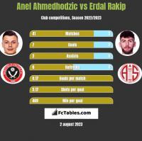 Anel Ahmedhodzic vs Erdal Rakip h2h player stats