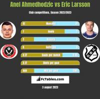 Anel Ahmedhodzic vs Eric Larsson h2h player stats