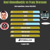 Anel Ahmedhodzic vs Franz Brorsson h2h player stats