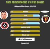 Anel Ahmedhodzic vs Ivan Lovric h2h player stats