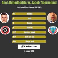 Anel Ahmedhodzic vs Jacob Tjoernelund h2h player stats