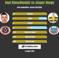 Anel Ahmedhodzic vs Jesper Boege h2h player stats