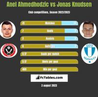 Anel Ahmedhodzic vs Jonas Knudsen h2h player stats
