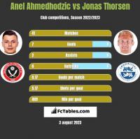 Anel Ahmedhodzic vs Jonas Thorsen h2h player stats