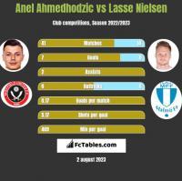 Anel Ahmedhodzic vs Lasse Nielsen h2h player stats