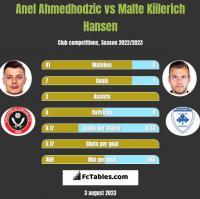 Anel Ahmedhodzic vs Malte Kiilerich Hansen h2h player stats