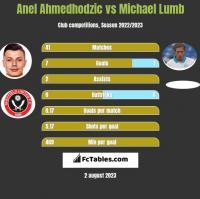 Anel Ahmedhodzic vs Michael Lumb h2h player stats