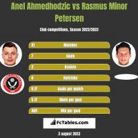 Anel Ahmedhodzic vs Rasmus Minor Petersen h2h player stats
