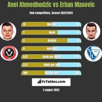 Anel Ahmedhodzic vs Erhan Masovic h2h player stats