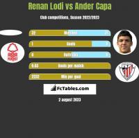 Renan Lodi vs Ander Capa h2h player stats