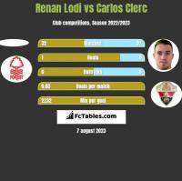 Renan Lodi vs Carlos Clerc h2h player stats