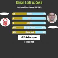 Renan Lodi vs Coke h2h player stats