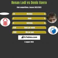 Renan Lodi vs Denis Vavro h2h player stats