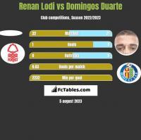 Renan Lodi vs Domingos Duarte h2h player stats