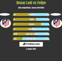 Renan Lodi vs Felipe h2h player stats