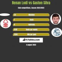 Renan Lodi vs Gaston Silva h2h player stats