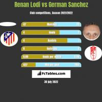 Renan Lodi vs German Sanchez h2h player stats