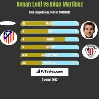 Renan Lodi vs Inigo Martinez h2h player stats