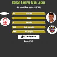 Renan Lodi vs Ivan Lopez h2h player stats