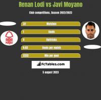 Renan Lodi vs Javi Moyano h2h player stats
