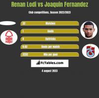 Renan Lodi vs Joaquin Fernandez h2h player stats