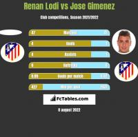 Renan Lodi vs Jose Gimenez h2h player stats