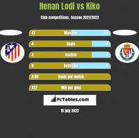 Renan Lodi vs Kiko h2h player stats